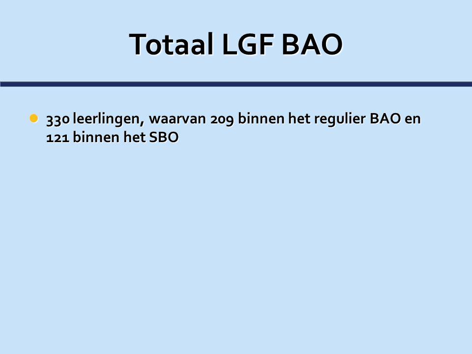 Totaal LGF BAO 330 leerlingen, waarvan 209 binnen het regulier BAO en 121 binnen het SBO 330 leerlingen, waarvan 209 binnen het regulier BAO en 121 bi