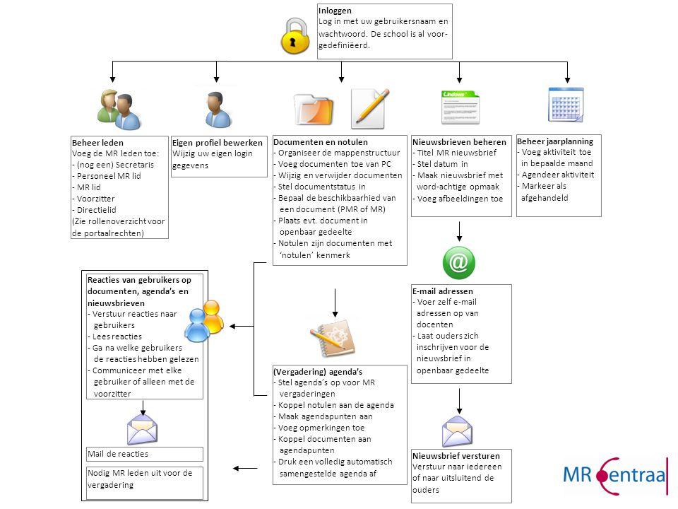 GMR Secretarissen MR Leden diverse MR-en Samenwerking tussen GMR en MR-en