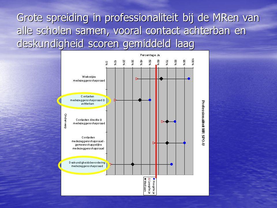 Grote spreiding in professionaliteit bij de MRen van alle scholen samen, vooral contact achterban en deskundigheid scoren gemiddeld laag