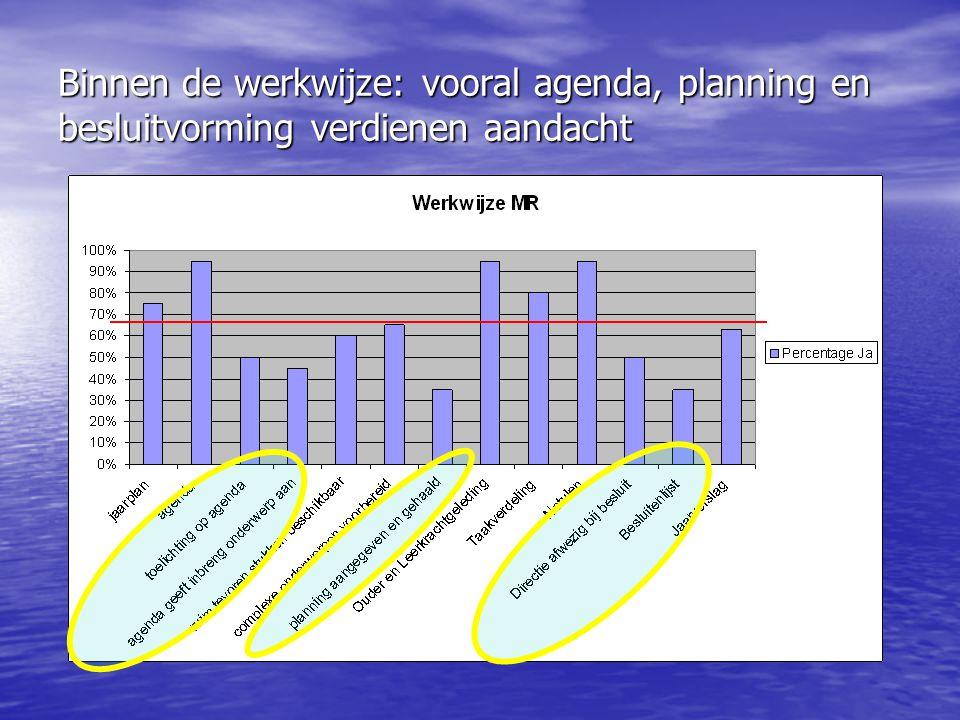 Binnen de werkwijze: vooral agenda, planning en besluitvorming verdienen aandacht