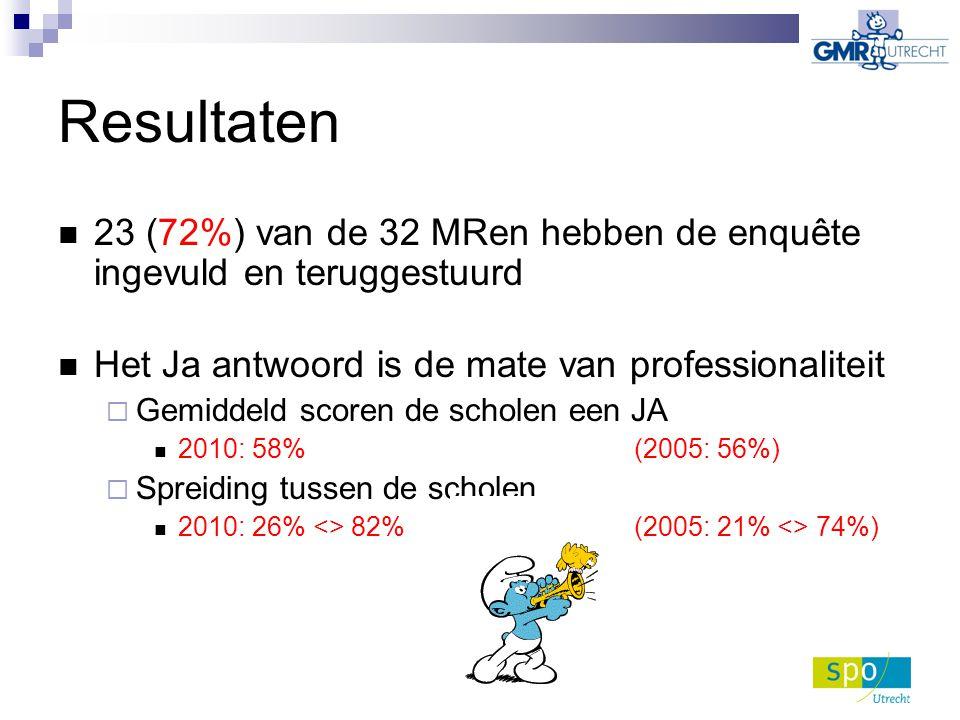 Resultaten 23 (72%) van de 32 MRen hebben de enquête ingevuld en teruggestuurd Het Ja antwoord is de mate van professionaliteit  Gemiddeld scoren de scholen een JA 2010: 58% (2005: 56%)  Spreiding tussen de scholen 2010: 26% <> 82% (2005: 21% <> 74%)