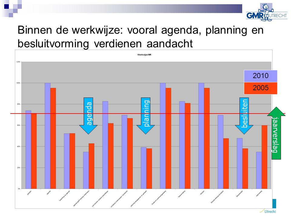 Binnen de werkwijze: vooral agenda, planning en besluitvorming verdienen aandacht 2010 2005 agenda planning besluiten jaarverslag