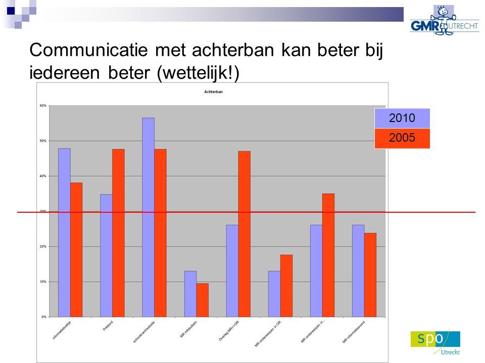 Communicatie met achterban kan beter bij iedereen beter (wettelijk!) 2010 2005