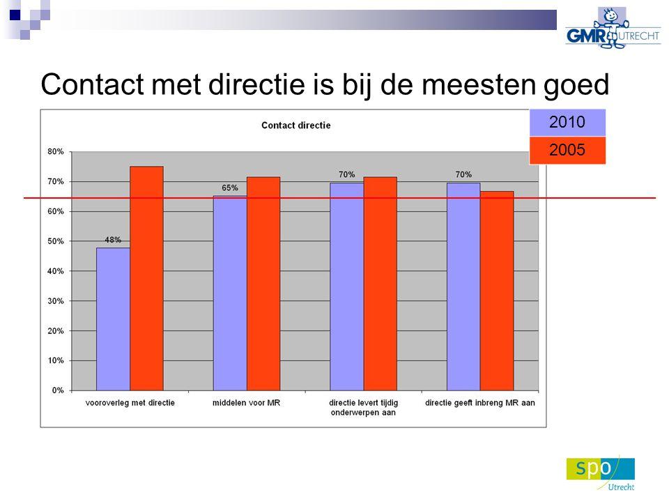 Besluiten en aanwezigheid bij GMR zijn goed! 2010 2005