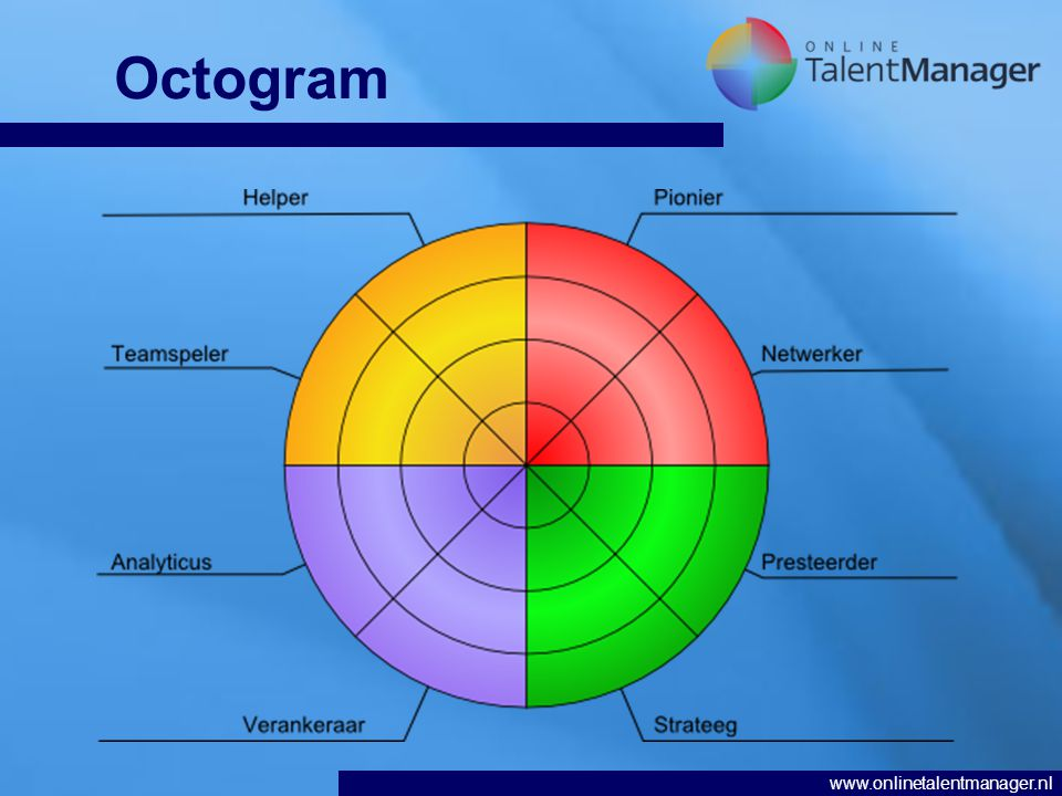 www.onlinetalentmanager.nl Octogram