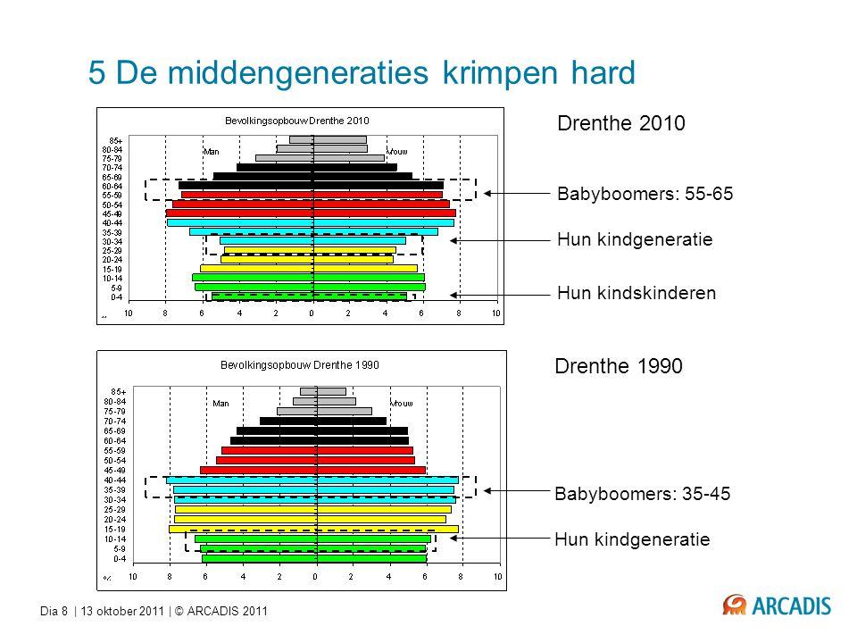 Dia 8   13 oktober 2011   © ARCADIS 2011 5 De middengeneraties krimpen hard Drenthe 2010 Babyboomers: 55-65 Hun kindgeneratie Drenthe 1990 Babyboomers