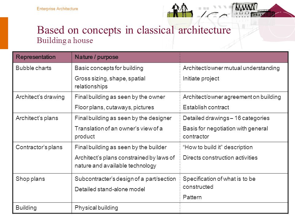 © Twynstra Gudde 14-4-2010 Enterprise Architecture 17 Based on concepts in classical architecture Building a house RepresentationNature / purpose Bubb