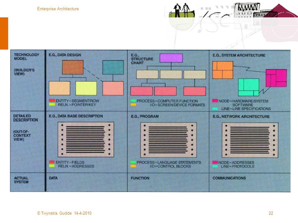 © Twynstra Gudde 14-4-2010 Enterprise Architecture 22
