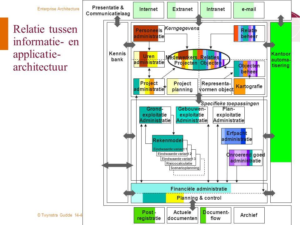 © Twynstra Gudde 14-4-2010 Enterprise Architecture 40 Relatie tussen informatie- en applicatie- architectuur