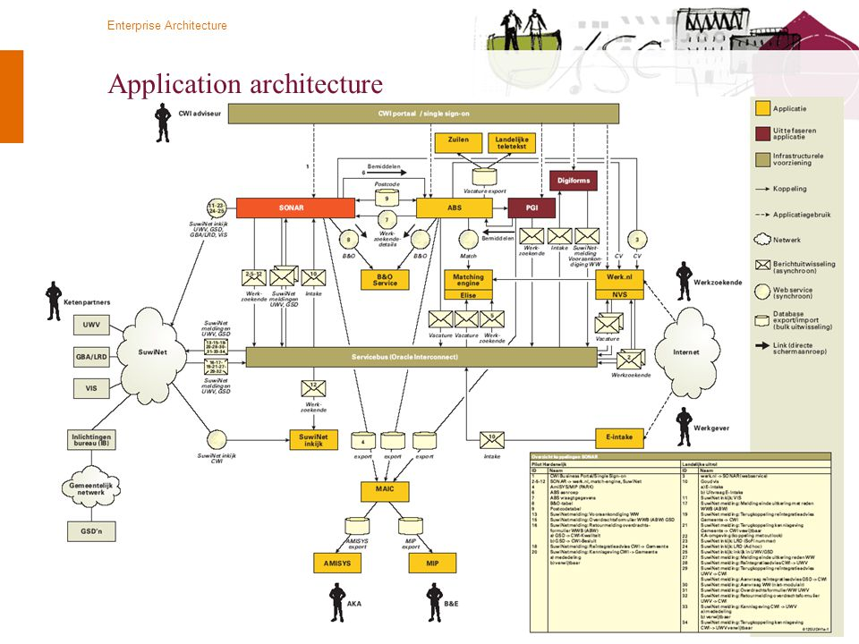 © Twynstra Gudde 14-4-2010 Enterprise Architecture 41 Application architecture