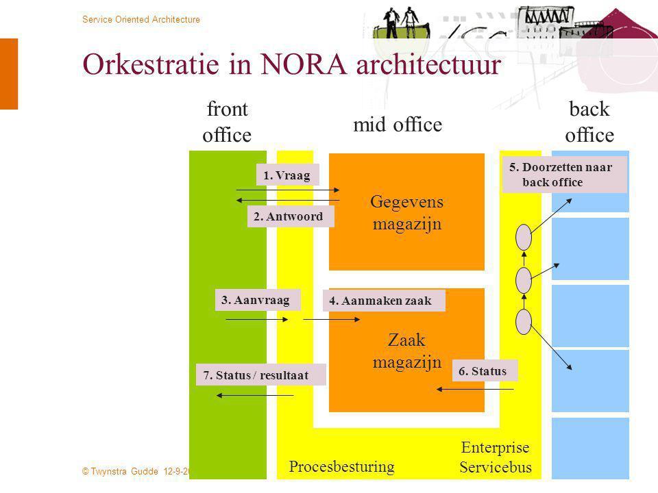 © Twynstra Gudde 12-9-2009 Service Oriented Architecture 11 Orkestratie in NORA architectuur Gegevens magazijn Zaak magazijn Enterprise Servicebus Pro