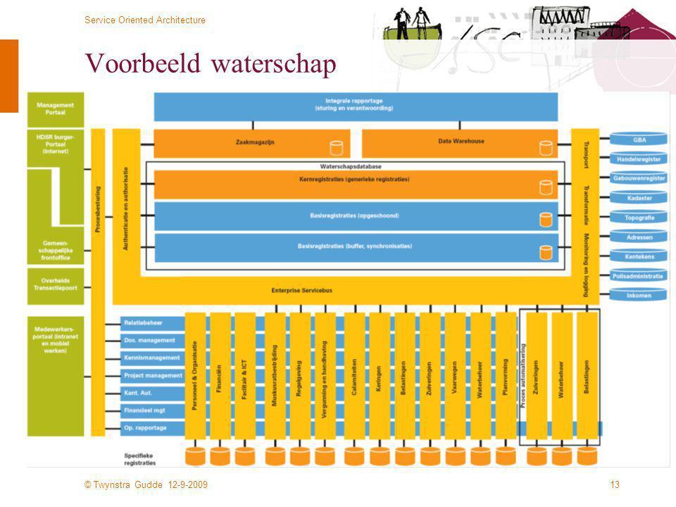 © Twynstra Gudde 12-9-2009 Service Oriented Architecture 13 Voorbeeld waterschap
