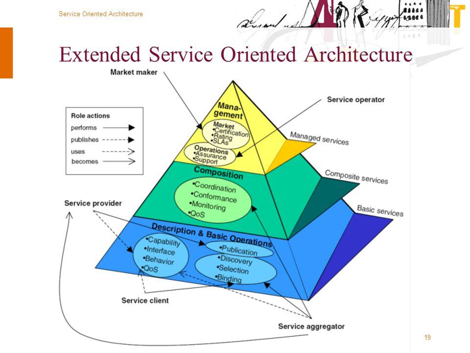 © Twynstra Gudde 12-9-2009 Service Oriented Architecture 19 Extended Service Oriented Architecture