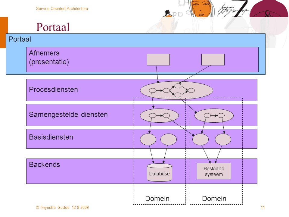 © Twynstra Gudde 12-9-2009 Service Oriented Architecture 11 Portaal Database Backends Basisdiensten Bestaand systeem Afnemers (presentatie) Samengeste