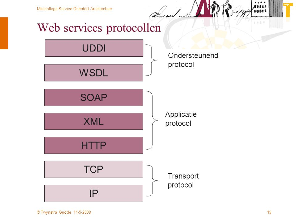 © Twynstra Gudde 11-5-2009 Minicollege Service Oriented Architecture 19 Web services protocollen IP TCP HTTP XML SOAP Transport protocol Applicatie pr