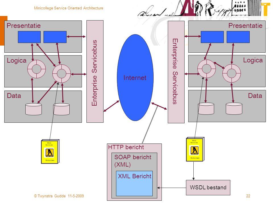 © Twynstra Gudde 11-5-2009 Minicollege Service Oriented Architecture 22 Presentatie Logica Data Presentatie Enterprise Servicebus Internet HTTP berich