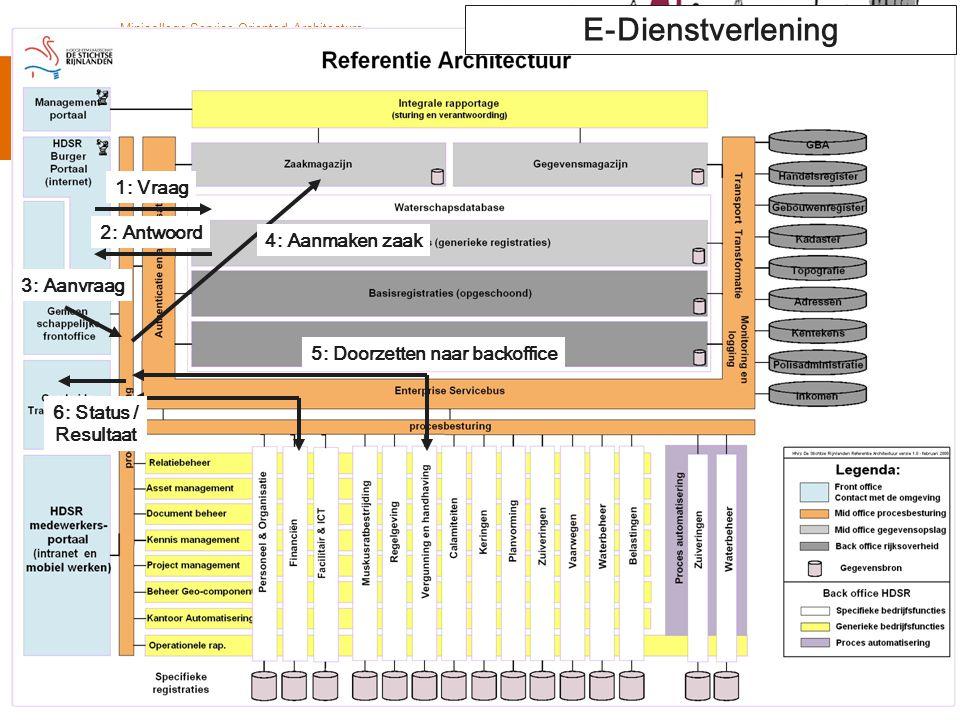© Twynstra Gudde 11-5-2009 Minicollege Service Oriented Architecture 53 1: Vraag 2: Antwoord 3: Aanvraag 4: Aanmaken zaak 5: Doorzetten naar backoffic