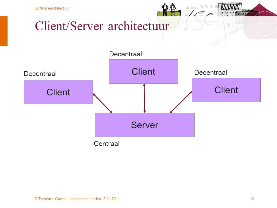 © Twynstra Gudde | Universiteit Leiden 2-11-2011 Softwarearchitectuur 12 Client/Server architectuur Client Server Client Centraal Decentraal