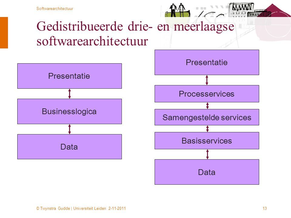 © Twynstra Gudde | Universiteit Leiden 2-11-2011 Softwarearchitectuur 13 Gedistribueerde drie- en meerlaagse softwarearchitectuur Presentatie Businesslogica Data Presentatie Processervices Data Samengestelde services Basisservices