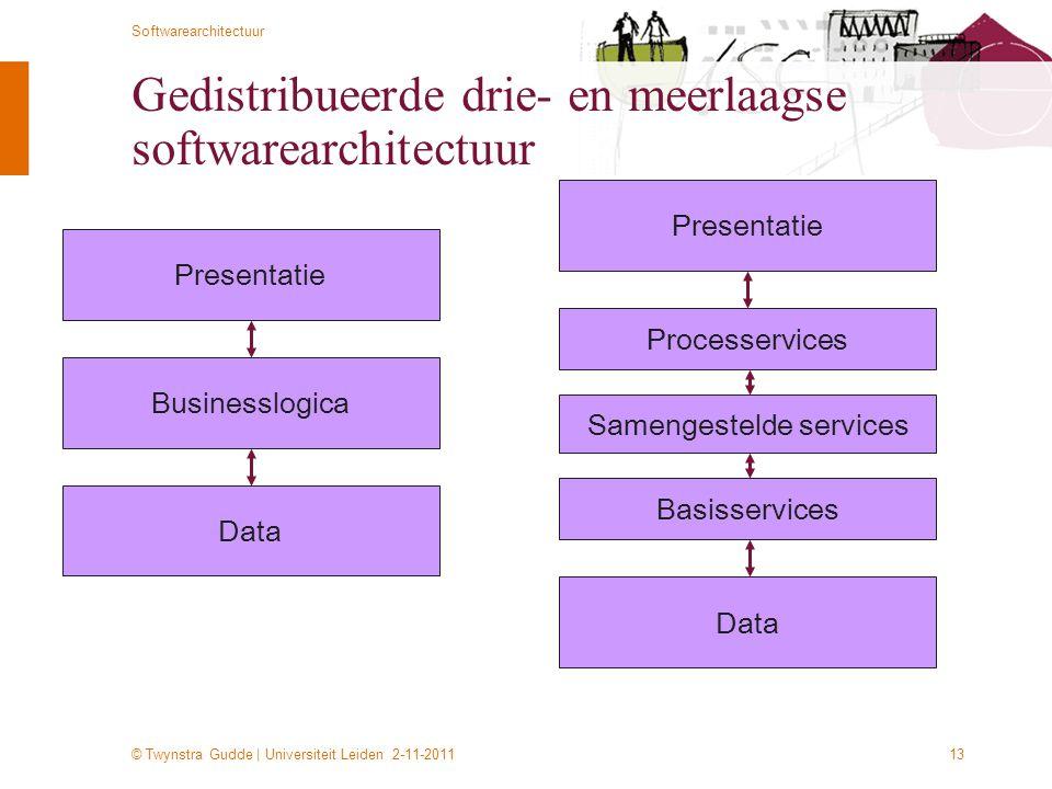 © Twynstra Gudde | Universiteit Leiden 2-11-2011 Softwarearchitectuur 13 Gedistribueerde drie- en meerlaagse softwarearchitectuur Presentatie Business
