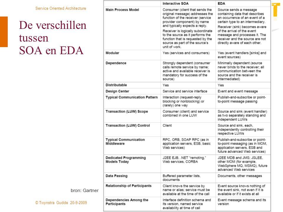 © Twynstra Gudde 20-9-2009 Service Oriented Architecture 11 De verschillen tussen SOA en EDA bron: Gartner