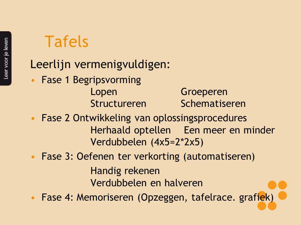 Tafels Leerlijn vermenigvuldigen: Fase 1 Begripsvorming LopenGroeperen StructurerenSchematiseren Fase 2 Ontwikkeling van oplossingsprocedures Herhaald optellen Een meer en minder Verdubbelen (4x5=2*2x5) Fase 3: Oefenen ter verkorting (automatiseren) Handig rekenen Verdubbelen en halveren Fase 4: Memoriseren (Opzeggen, tafelrace.