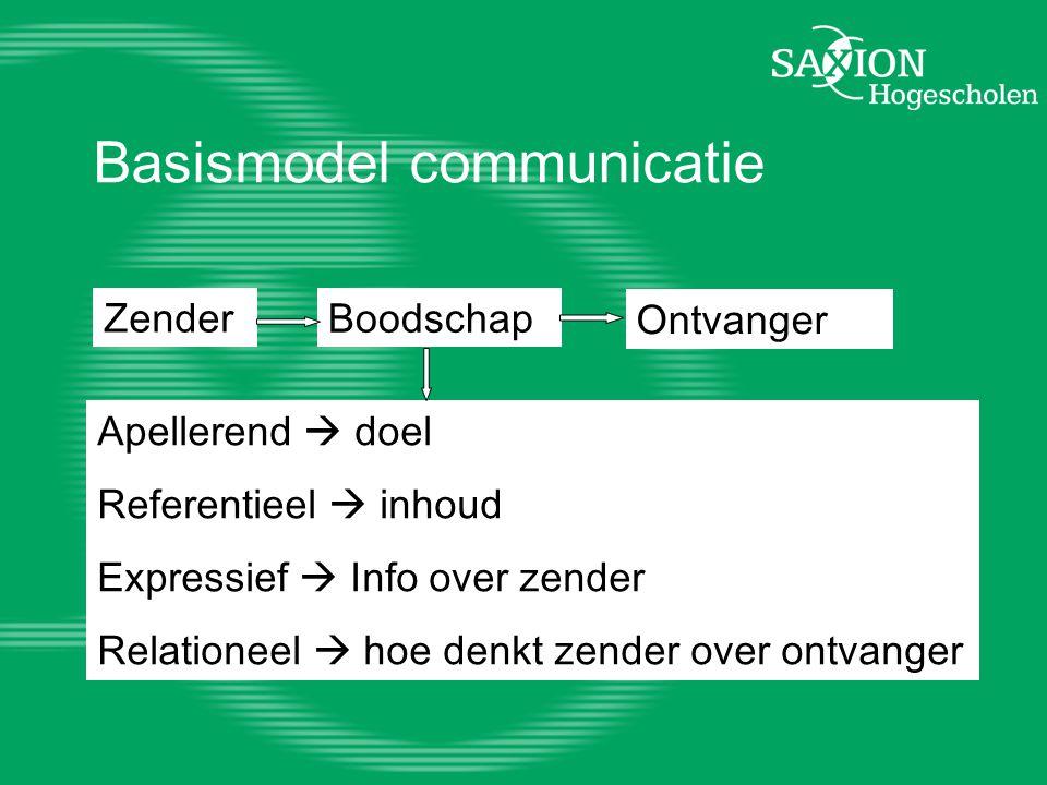 Basismodel communicatie Zender Boodschap Ontvanger Apellerend  doel Referentieel  inhoud Expressief  Info over zender Relationeel  hoe denkt zender over ontvanger
