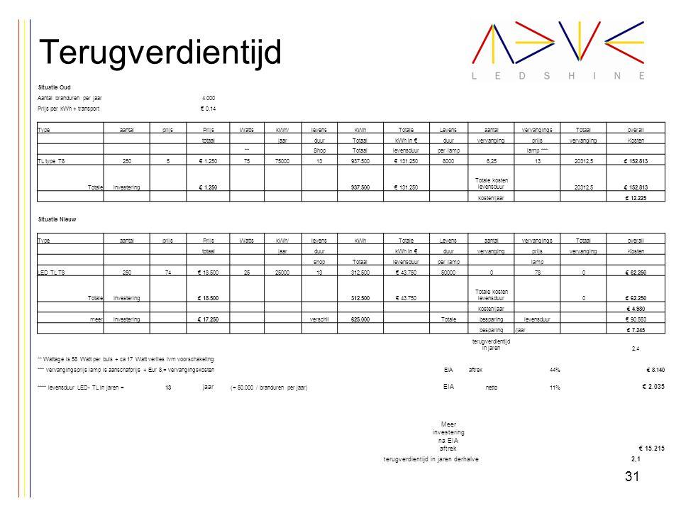 Terugverdientijd 31 Situatie Oud Aantal branduren per jaar4.000 Prijs per kWh + transport€ 0,14 TypeaantalprijsPrijsWattskWh/levenskWhTotaleLevensaant