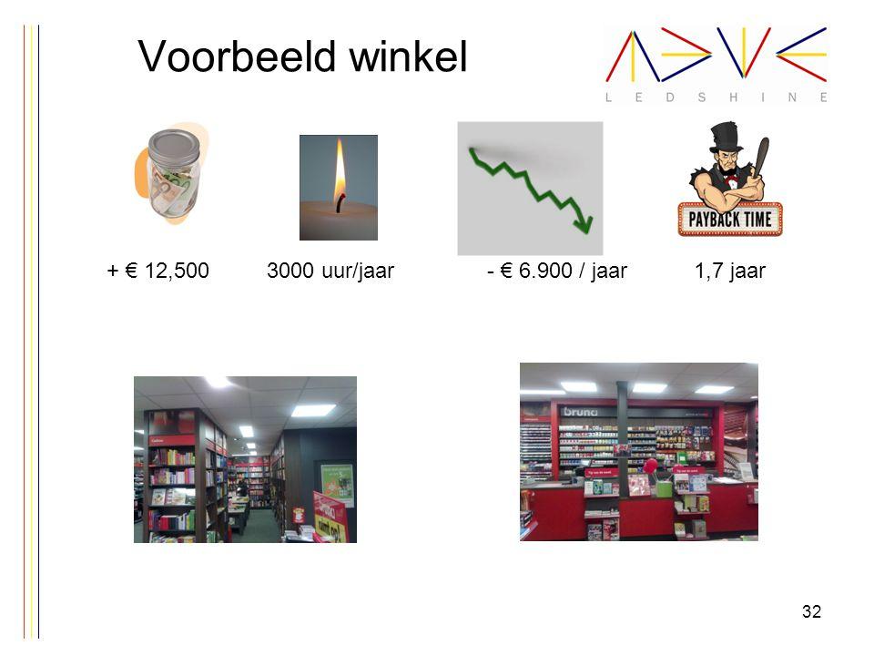 Voorbeeld winkel 32 + € 12,5003000 uur/jaar1,7 jaar- € 6.900 / jaar