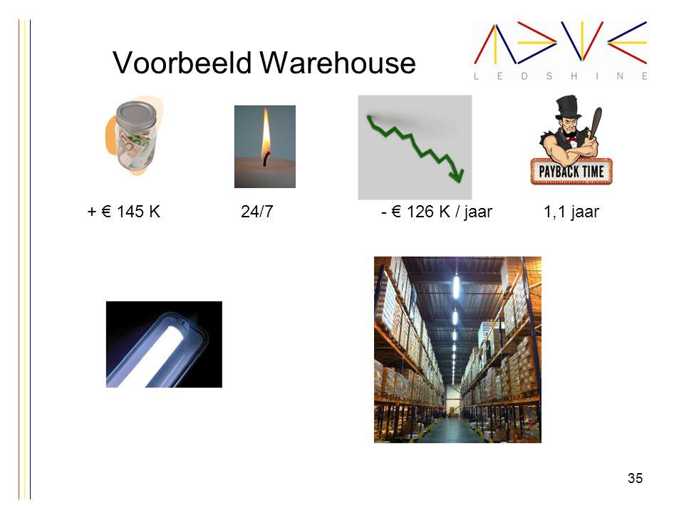 Voorbeeld Warehouse 35 + € 145 K24/7- € 126 K / jaar1,1 jaar