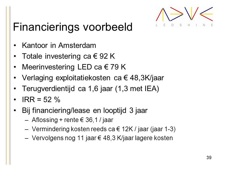Financierings voorbeeld Kantoor in Amsterdam Totale investering ca € 92 K Meerinvestering LED ca € 79 K Verlaging exploitatiekosten ca € 48,3K/jaar Terugverdientijd ca 1,6 jaar (1,3 met IEA) IRR = 52 % Bij financiering/lease en looptijd 3 jaar –Aflossing + rente € 36,1 / jaar –Vermindering kosten reeds ca € 12K / jaar (jaar 1-3) –Vervolgens nog 11 jaar € 48,3 K/jaar lagere kosten 39