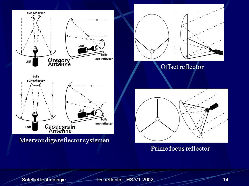 Satelliet technologieDe reflector HS/V1-200214 Prime focus reflector Offset reflector Meervoudige reflector systemen