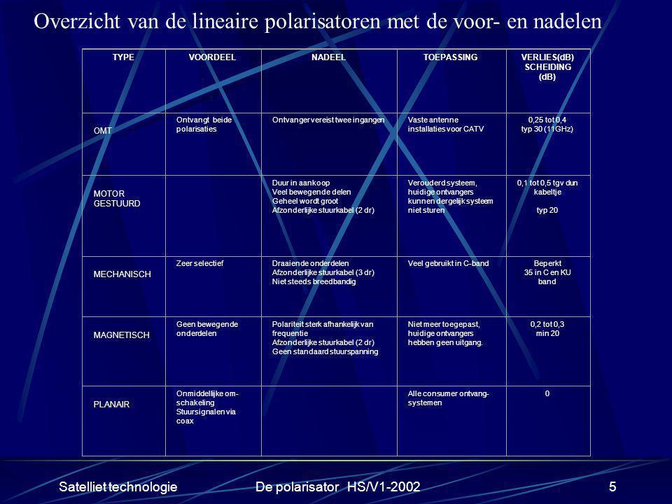 Satelliet technologieDe polarisator HS/V1-20025 Overzicht van de lineaire polarisatoren met de voor- en nadelen TYPEVOORDEELNADEELTOEPASSINGVERLIES(dB