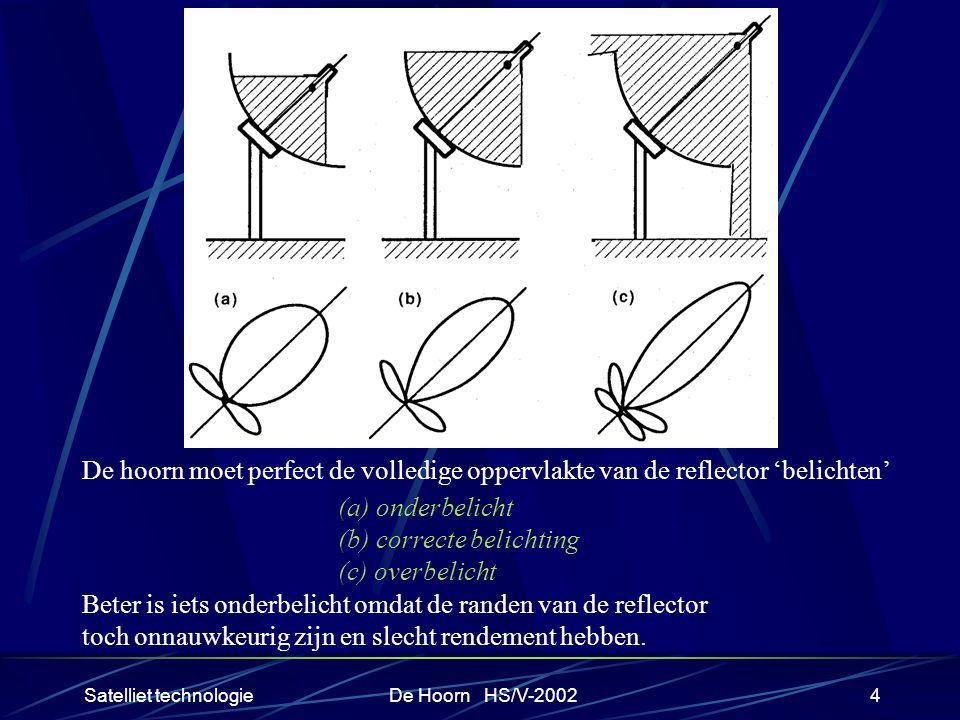 Satelliet technologieDe Hoorn HS/V-20024 De hoorn moet perfect de volledige oppervlakte van de reflector 'belichten' (a) onderbelicht (b) correcte belichting (c) overbelicht Beter is iets onderbelicht omdat de randen van de reflector toch onnauwkeurig zijn en slecht rendement hebben.