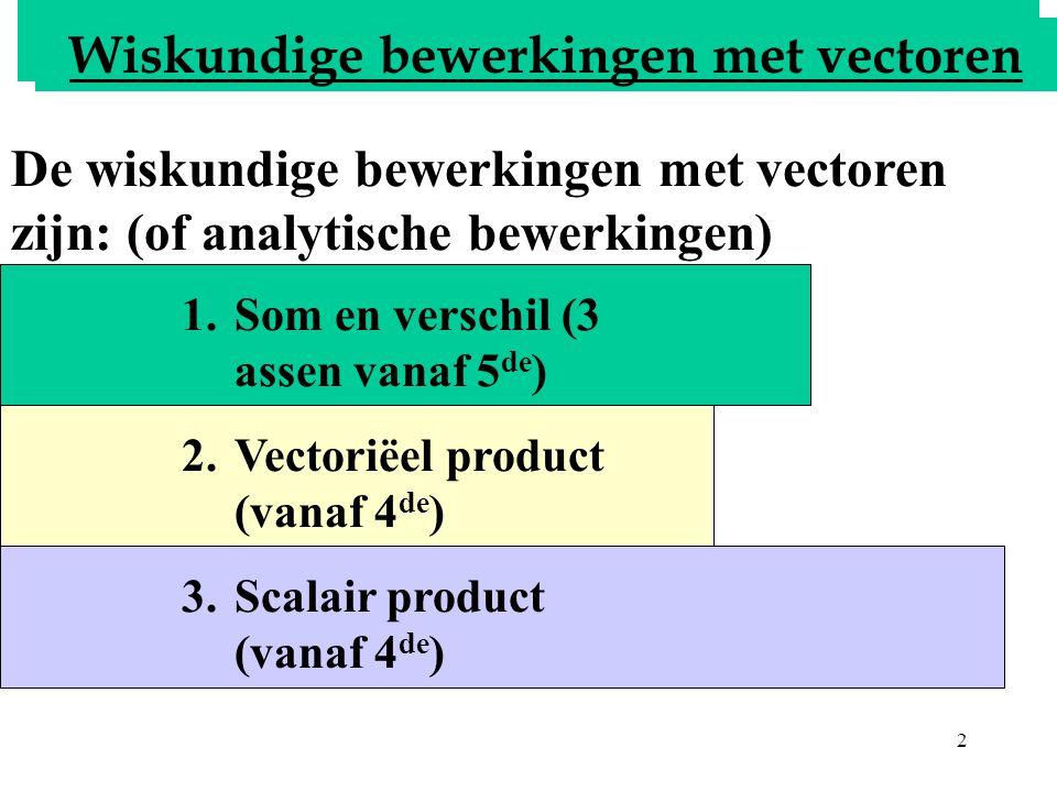 2 Bepalen van de resultante 1.Som en verschil (3 assen vanaf 5 de ) 2.Vectoriëel product (vanaf 4 de ) 3.Scalair product (vanaf 4 de ) De wiskundige b