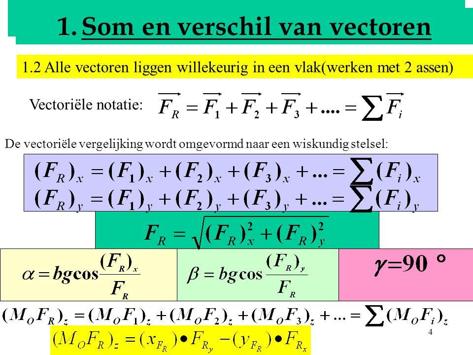 5 Bepalen van de resultante 1.Som en verschil van vectoren 1.3 Alle vectoren liggen willekeurig in de ruimte(werken met 3 assen) Vectoriële notatie: De vectoriële vergelijking wordt omgevormd naar twee wiskundige stelsels: 1 ste