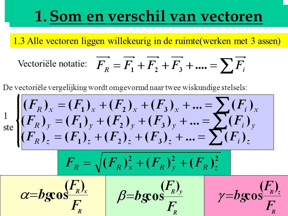 5 Bepalen van de resultante 1.Som en verschil van vectoren 1.3 Alle vectoren liggen willekeurig in de ruimte(werken met 3 assen) Vectoriële notatie: D