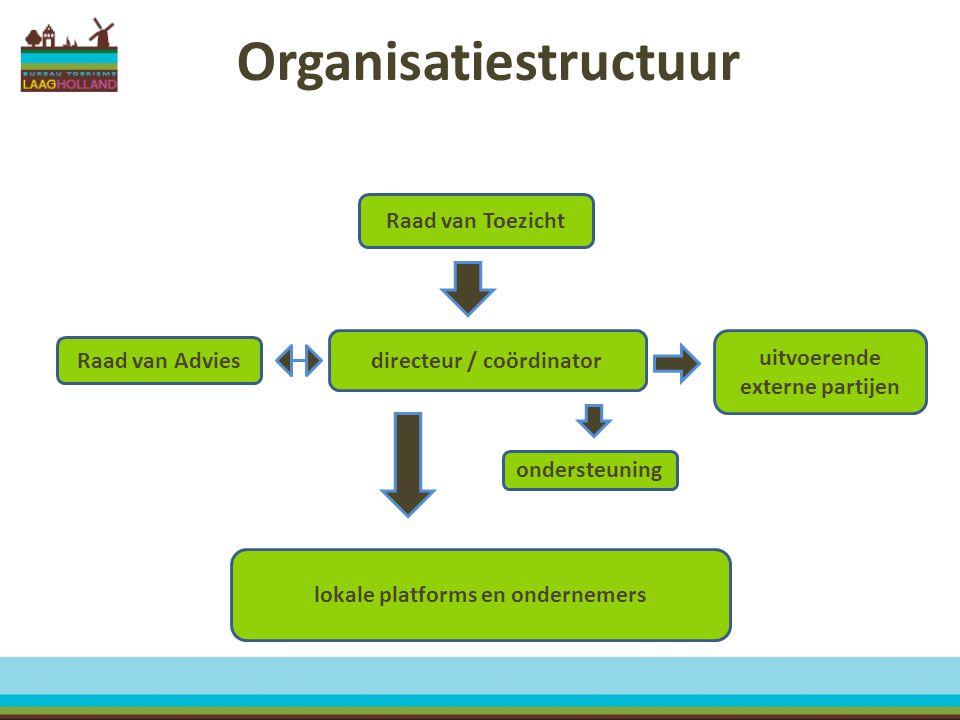 Organisatiestructuur directeur / coördinator Raad van Toezicht Raad van Advies uitvoerende externe partijen lokale platforms en ondernemers ondersteun