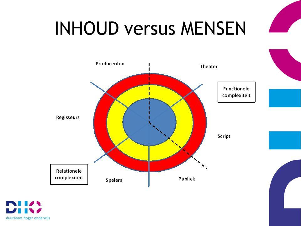 INHOUD versus MENSEN