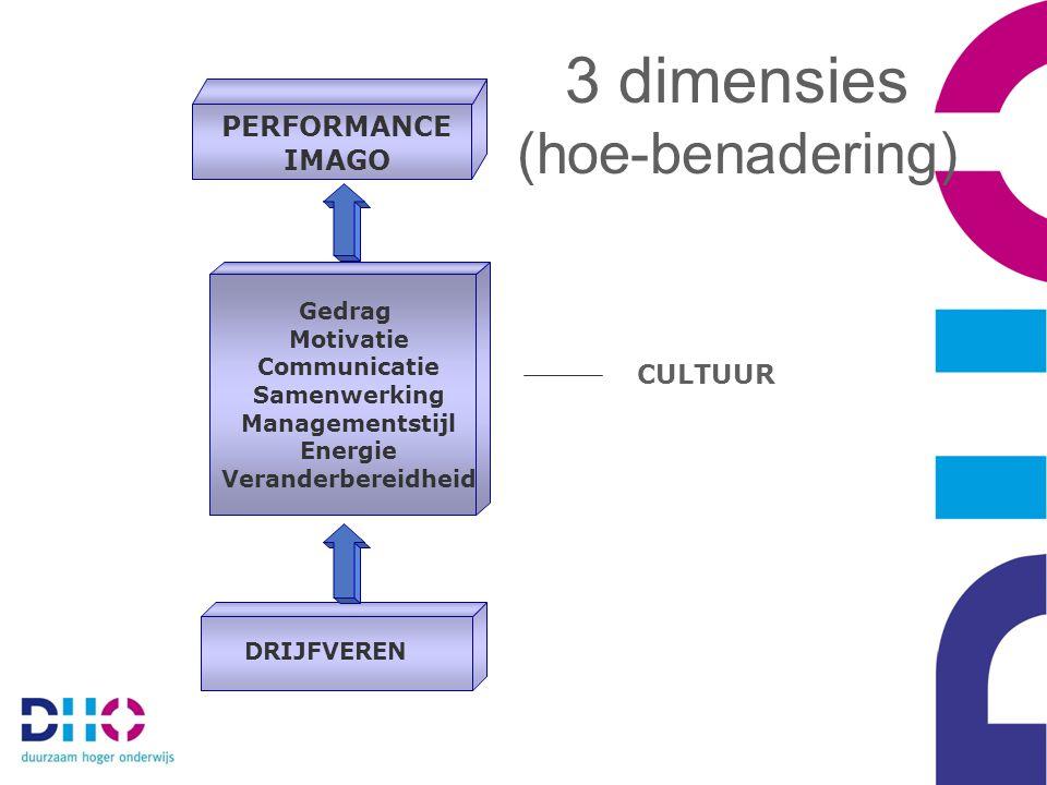 CULTUUR DRIJFVEREN Gedrag Motivatie Communicatie Samenwerking Managementstijl Energie Veranderbereidheid PERFORMANCE IMAGO 3 dimensies (hoe-benadering)