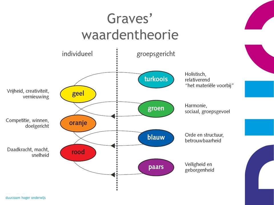 Graves' waardentheorie