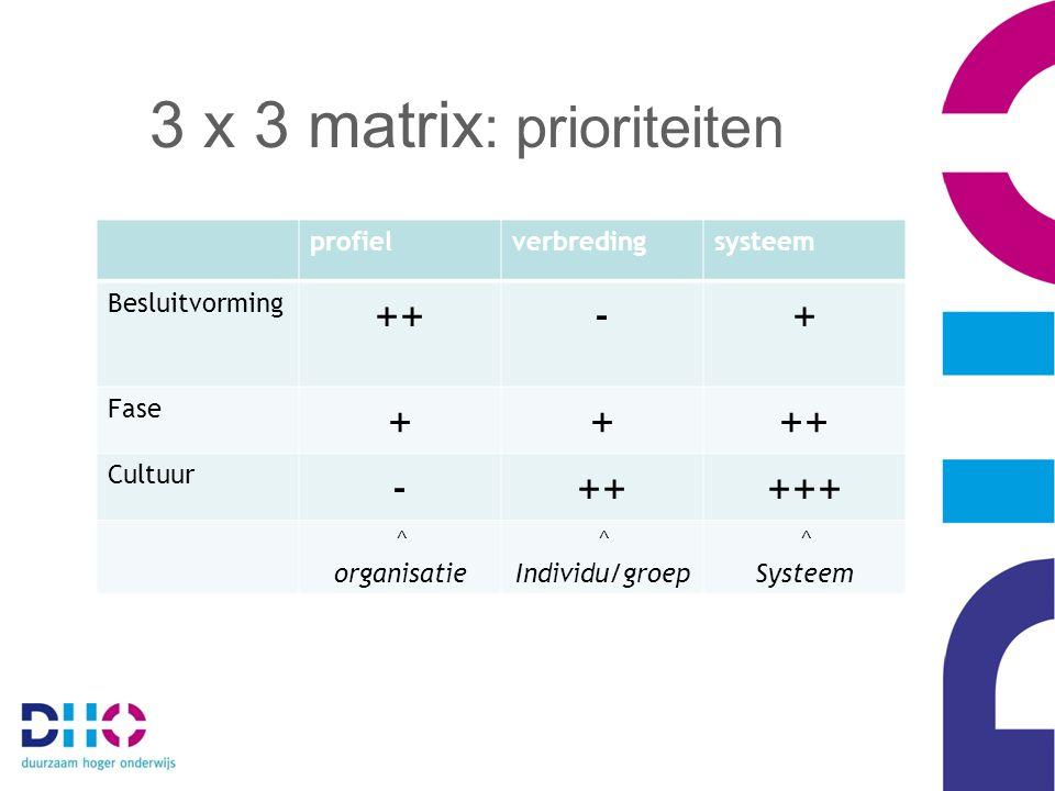 profielverbredingsysteem Besluitvorming ++-+ Fase ++++ Cultuur -+++++ ^ organisatie ^ Individu/groep ^ Systeem 3 x 3 matrix : prioriteiten