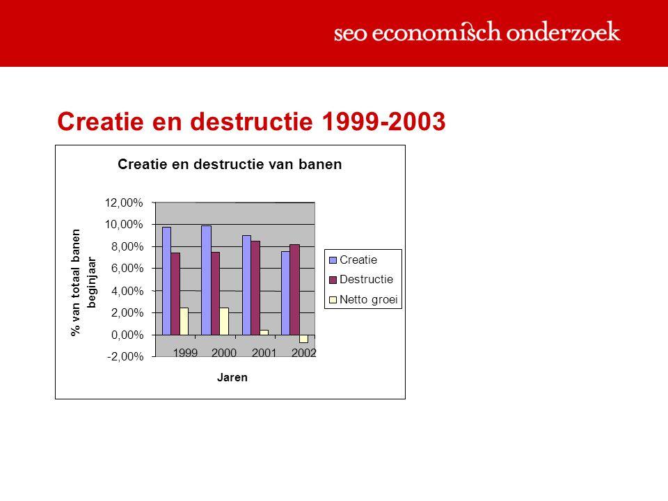 Creatie en destructie 1999-2003 Creatie en destructie van banen -2,00% 0,00% 2,00% 4,00% 6,00% 8,00% 10,00% 12,00% 1999200020012002 Jaren % van totaal banen beginjaar Creatie Destructie Netto groei