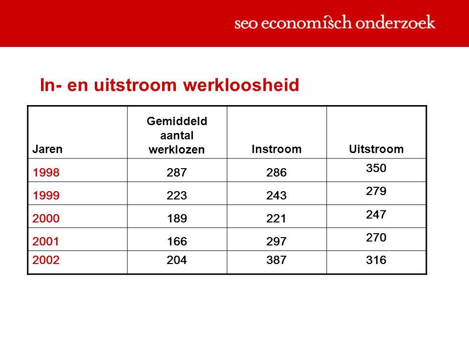 In- en uitstroom werkloosheid Jaren Gemiddeld aantal werklozenInstroom Uitstroom 1998287286 350 1999223243 279 2000189221 247 2001166297 270 2002204387316