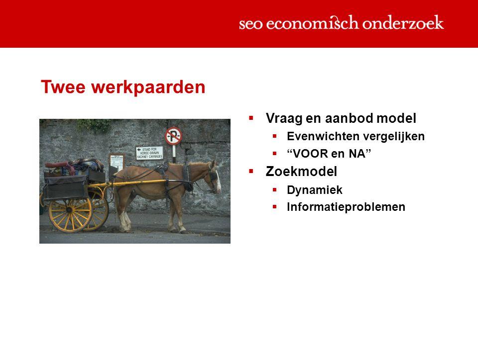 Twee werkpaarden  Vraag en aanbod model  Evenwichten vergelijken  VOOR en NA  Zoekmodel  Dynamiek  Informatieproblemen