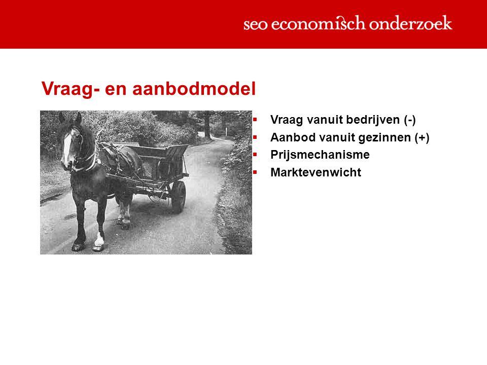 Vraag- en aanbodmodel  Vraag vanuit bedrijven (-)  Aanbod vanuit gezinnen (+)  Prijsmechanisme  Marktevenwicht