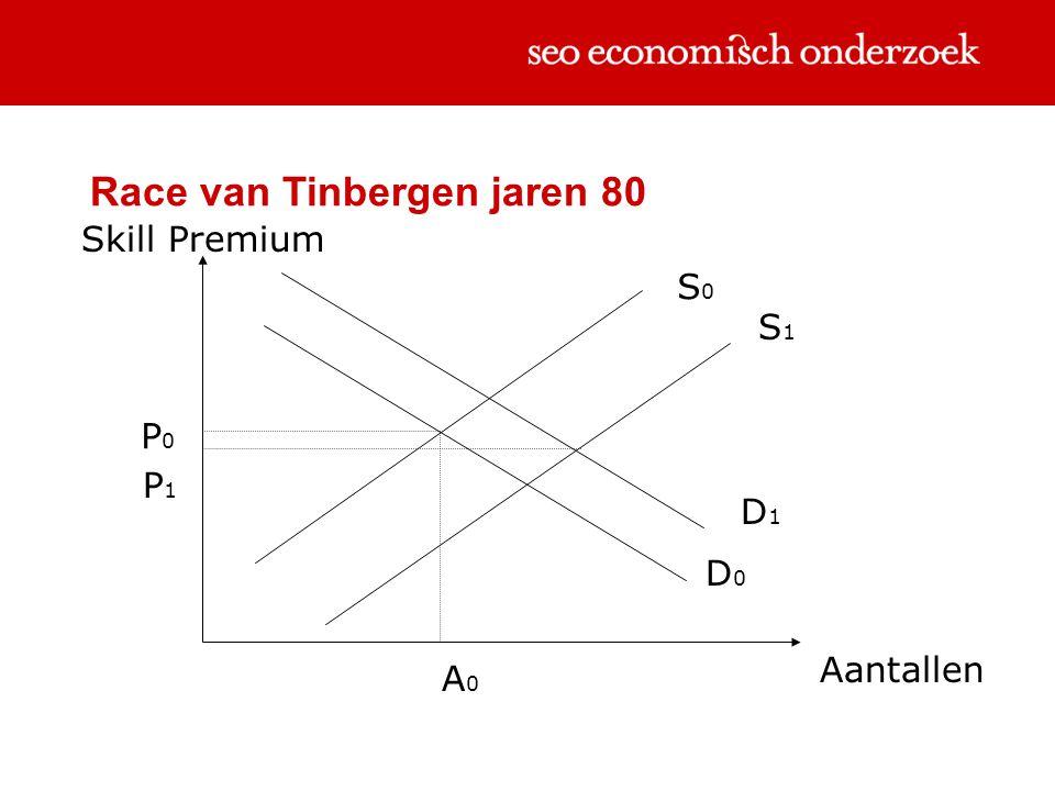 Race van Tinbergen jaren 80 Skill Premium Aantallen S0S0 D0D0 P0P0 A0A0 D1D1 S1S1 P1P1