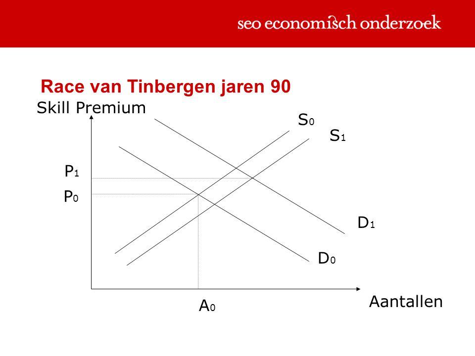 Race van Tinbergen jaren 90 Skill Premium Aantallen S0S0 D0D0 P0P0 A0A0 D1D1 S1S1 P1P1
