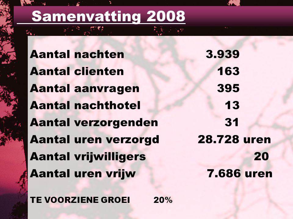Aantal nachten 3.939 Aantal clienten 163 Aantal aanvragen 395 Aantal nachthotel 13 Aantal verzorgenden 31 Aantal uren verzorgd 28.728 uren Aantal vrijwilligers 20 Aantal uren vrijw 7.686 uren TE VOORZIENE GROEI 20% Samenvatting 2008