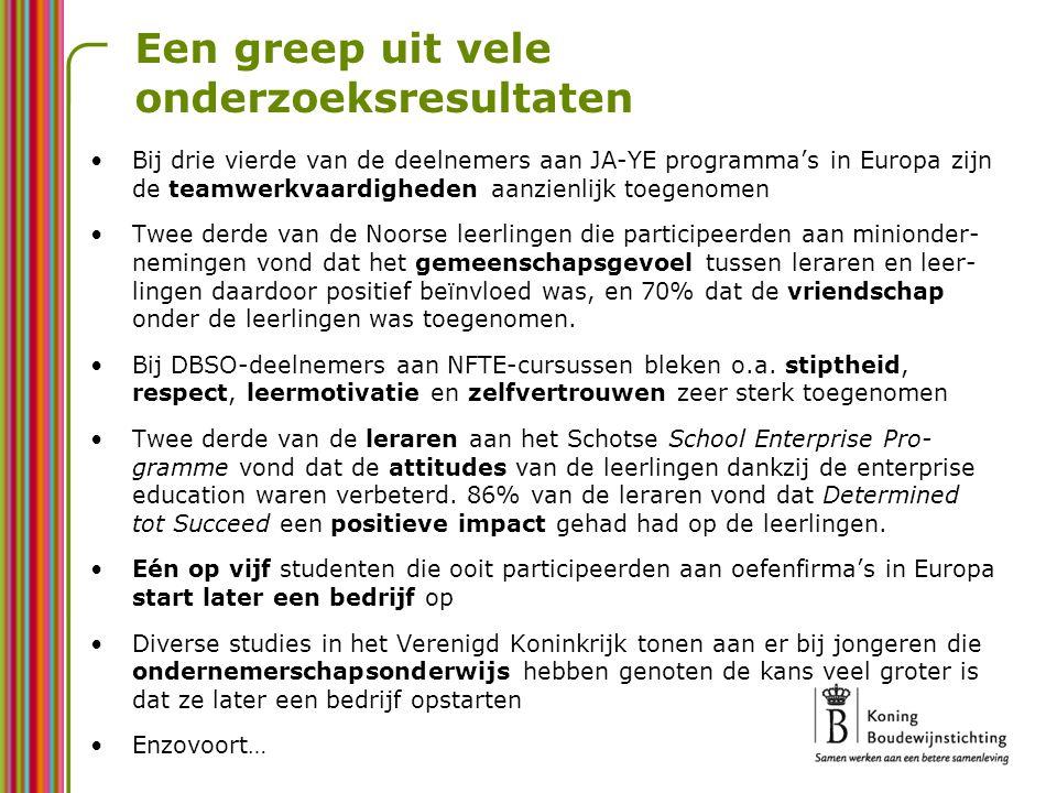 Een greep uit vele onderzoeksresultaten Bij drie vierde van de deelnemers aan JA-YE programma's in Europa zijn de teamwerkvaardigheden aanzienlijk toe
